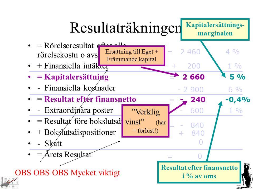 OBS OBS OBS Mycket viktigt Resultaträkningen, forts = Rörelseresultat efter alla rörelsekostn o avskrivning + Finansiella intäkter = Kapitalersättning