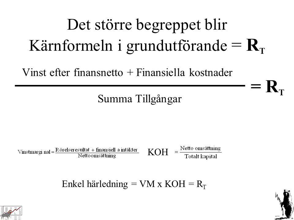 Det större begreppet blir Kärnformeln i grundutförande = R T Vinst efter finansnetto + Finansiella kostnader Summa Tillgångar = R T KOH Enkel härledni