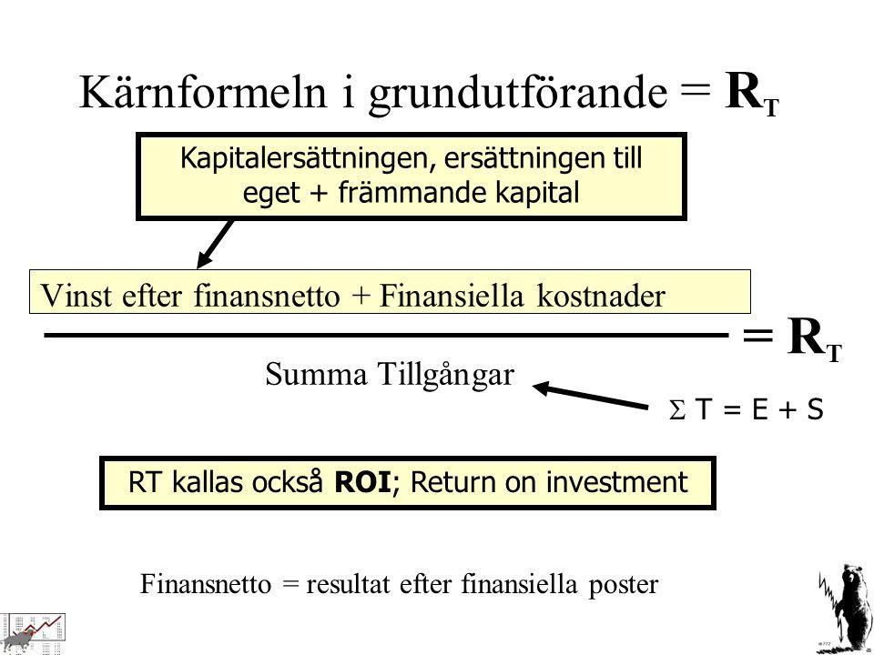 Finansnetto = resultat efter finansiella poster Kärnformeln i grundutförande = R T Vinst efter finansnetto + Finansiella kostnader Summa Tillgångar =