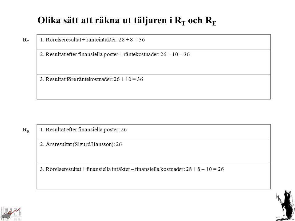 RTRT 1. Rörelseresultat + ränteintäkter: 28 + 8 = 36 2. Resultat efter finansiella poster + räntekostnader: 26 + 10 = 36 3. Resultat före räntekostnad