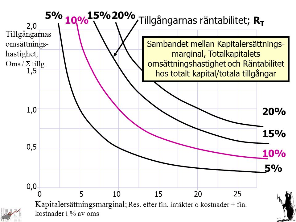 0,0 0,5 1,0 1,5 2,0 01020 25 155 5% 10% 15% Kapitalersättningsmarginal; Res. efter fin. intäkter o kostnader + fin. kostnader i % av oms Tillgångarnas