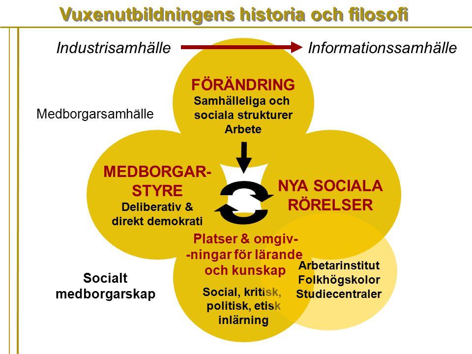 Vuxenutbildningens historia och filosofi MEDBORGAR- STYRE Deliberativ & direkt demokrati FÖRÄNDRING Samhälleliga och sociala strukturer Arbete NYA SOC