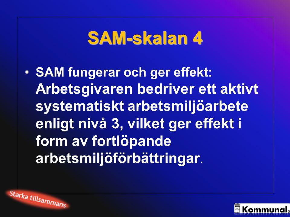 SAM-skalan 4 SAM fungerar och ger effekt: Arbetsgivaren bedriver ett aktivt systematiskt arbetsmiljöarbete enligt nivå 3, vilket ger effekt i form av