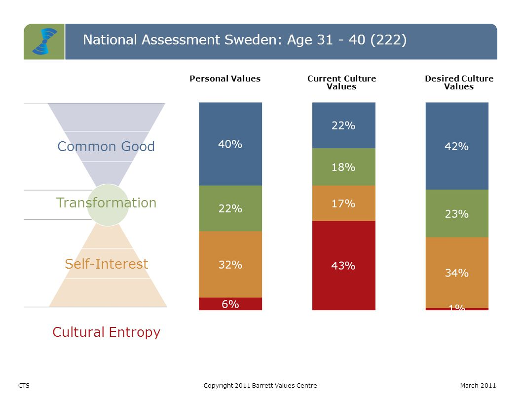 National Assessment Sweden: Age 31 - 40 (222) Common Good Transformation Self-Interest Cultural Entropy CTSCopyright 2011 Barrett Values CentreMarch 2