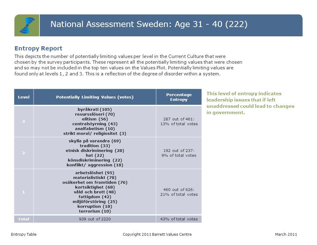 National Assessment Sweden: Age 31 - 40 (222) Values Jumps TableCopyright 2011 Barrett Values Centre March 2011 Value Current Culture Votes Desired Culture Votes Jump arbetstillfällen22130108 ansvar för kommande generationer138875 välfungerande sjukvård339663 ekonomisk stabilitet5811658 omsorg om de äldre55348 social rättvisa95243 fattigdomsbekämpning94940 engagemang34340 långsiktighet94839 rättvisa64337 Values Jumps A value jump occurs when there are more votes for a value in the Desired Culture than in the Current Culture.