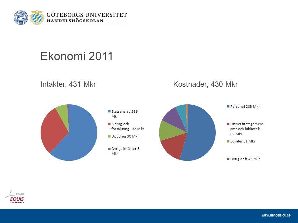 www.handels.gu.se Ekonomi 2011 Intäkter, 431 MkrKostnader, 430 Mkr