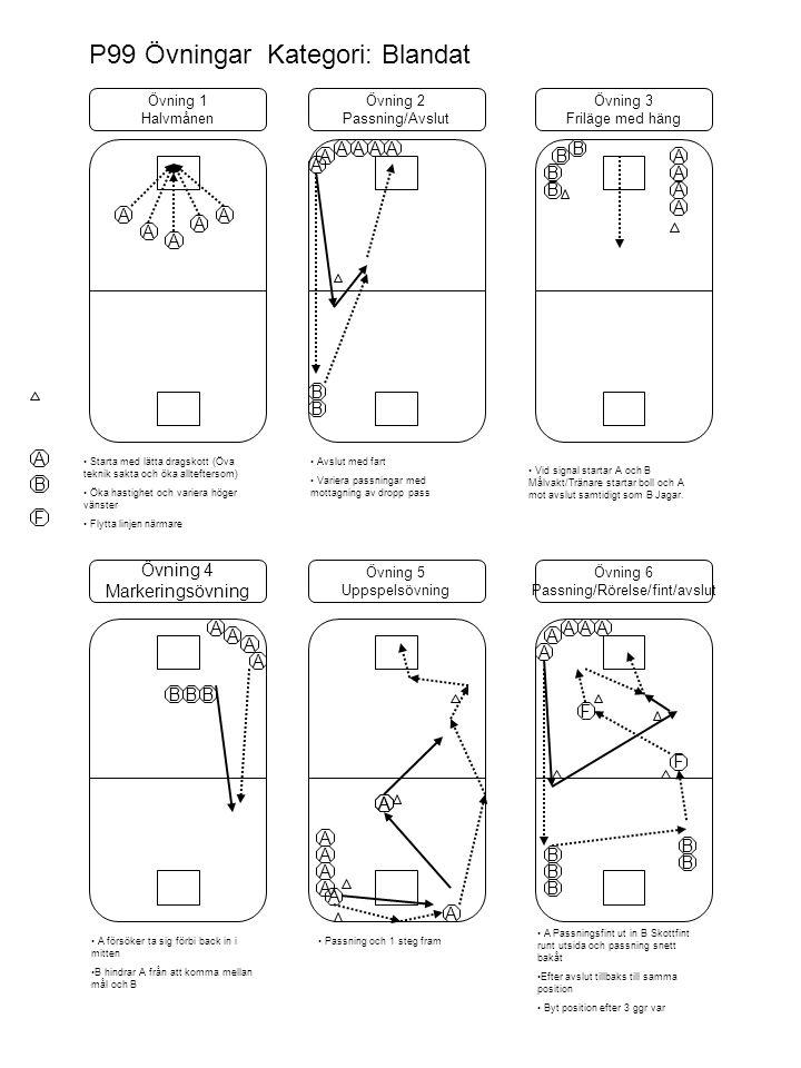 P99 Övningar Kategori: Blandat Övning 1 Halvmånen Övning 2 Passning/Avslut Övning 4 Markeringsövning Övning 5 Uppspelsövning Övning 6 Passning/Rörelse/fint/avslut A A A A A Starta med lätta dragskott (Öva teknik sakta och öka allteftersom) Öka hastighet och variera höger vänster Flytta linjen närmare A B A F A AAAA B A A AAA B B B B B Avslut med fart Variera passningar med mottagning av dropp pass B Vid signal startar A och B Målvakt/Tränare startar boll och A mot avslut samtidigt som B Jagar.