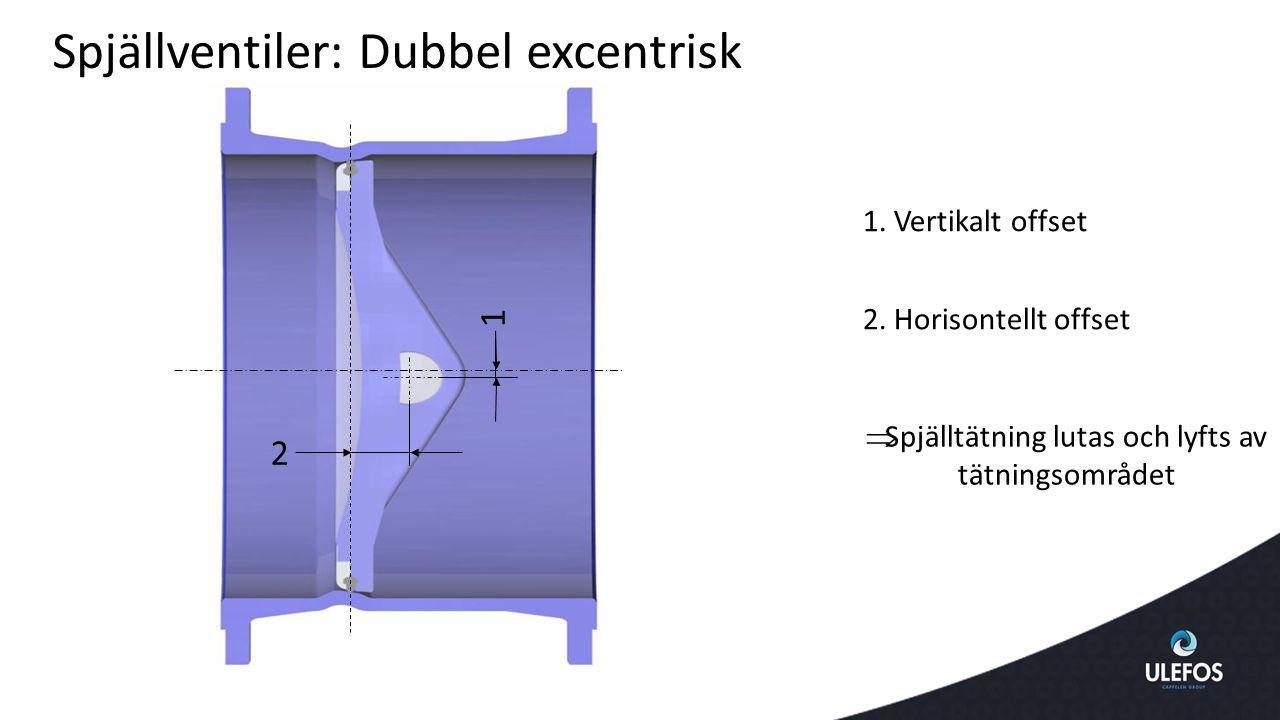 Spjällventiler: Dubbel excentrisk 1. Vertikalt offset  Spjälltätning lutas och lyfts av tätningsområdet 2. Horisontellt offset 1 2