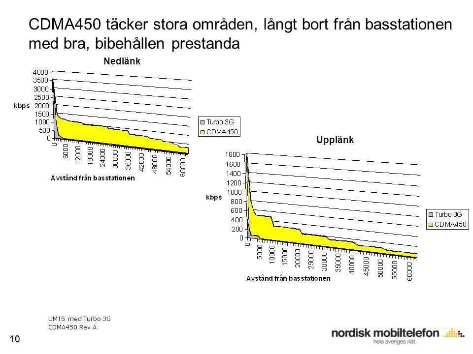 10 CDMA450 täcker stora områden, långt bort från basstationen med bra, bibehållen prestanda Nedlänk Upplänk UMTS med Turbo 3G CDMA450 Rev A