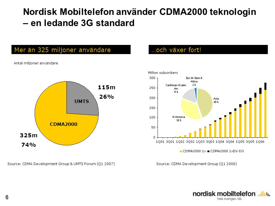 6 Nordisk Mobiltelefon använder CDMA2000 teknologin – en ledande 3G standard Source: CDMA Development Group & UMTS Forum (Q1 2007) Mer än 325 miljoner användare…och växer fort.