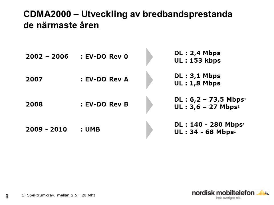 8 CDMA2000 – Utveckling av bredbandsprestanda de närmaste åren 2002 – 2006 : EV-DO Rev 0 2007 : EV-DO Rev A 2008 : EV-DO Rev B 2009 - 2010 : UMB DL : 2,4 Mbps UL : 153 kbps DL : 3,1 Mbps UL : 1,8 Mbps DL : 6,2 – 73,5 Mbps 1 UL : 3,6 – 27 Mbps 1 DL : 140 - 280 Mbps 1 UL : 34 - 68 Mbps 1 1) Spektrumkrav, mellan 2,5 - 20 Mhz