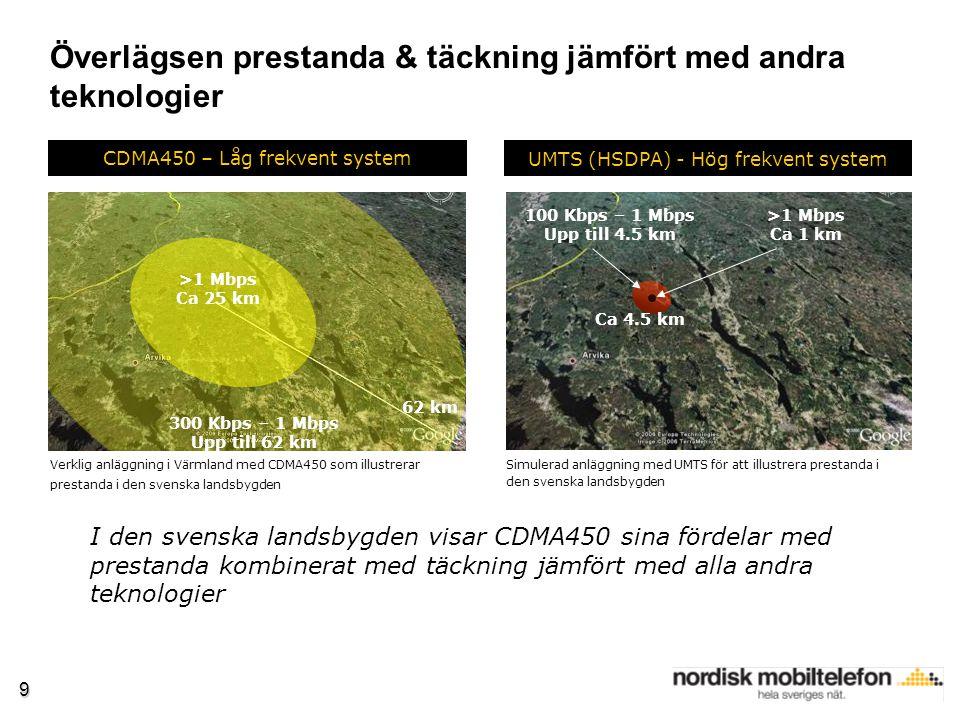 Överlägsen prestanda & täckning jämfört med andra teknologier 9 300 Kbps – 1 Mbps Upp till 62 km >1 Mbps Ca 25 km 62 km 100 Kbps – 1 Mbps Upp till 4.5 km >1 Mbps Ca 1 km Ca 4.5 km CDMA450 – Låg frekvent system UMTS (HSDPA) - Hög frekvent system I den svenska landsbygden visar CDMA450 sina fördelar med prestanda kombinerat med täckning jämfört med alla andra teknologier Simulerad anläggning med UMTS för att illustrera prestanda i den svenska landsbygden Verklig anläggning i Värmland med CDMA450 som illustrerar prestanda i den svenska landsbygden