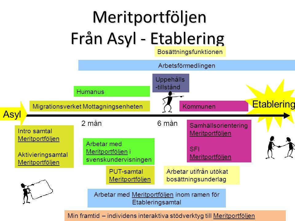 Kommunen Etablering Meritportföljen Från Asyl - Etablering Meritportföljen Från Asyl - Etablering Migrationsverket Mottagningsenheten Uppehålls -tills
