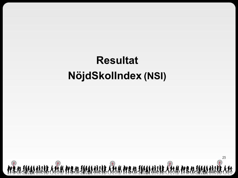 Resultat NöjdSkolIndex (NSI) 25