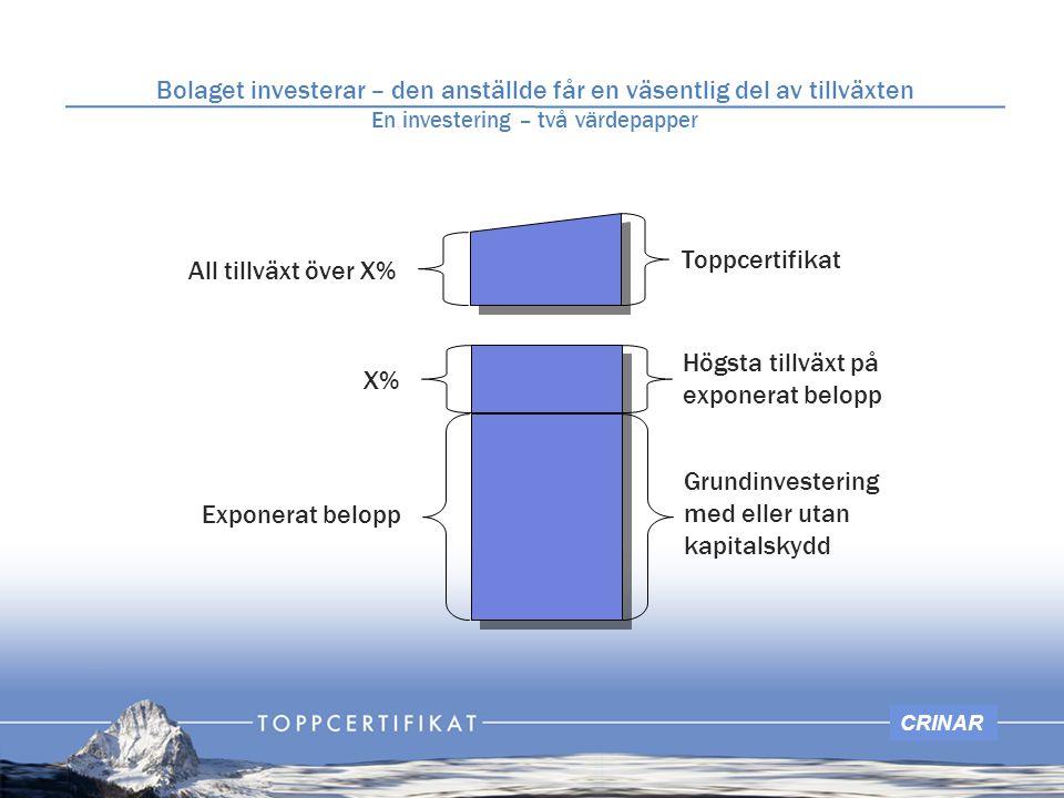 CRINAR Högsta tillväxt på exponerat belopp X% Toppcertifikat All tillväxt över X% Grundinvestering med eller utan kapitalskydd Exponerat belopp Bolage