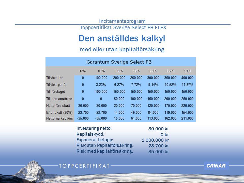 CRINAR Den anställdes kalkyl med eller utan kapitalförsäkring Investering netto: Kapitalskydd: Exponerat belopp: Risk utan kapitalförsäkring: Risk med