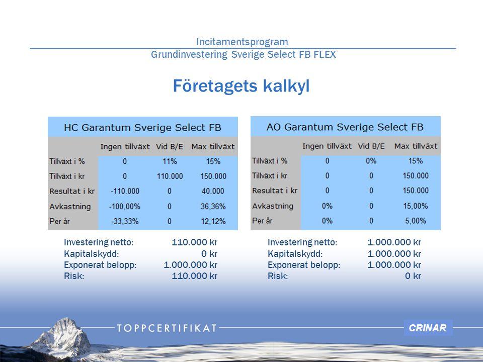 CRINAR Företagets kalkyl Investering netto: Kapitalskydd: Exponerat belopp: Risk: Incitamentsprogram Grundinvestering Sverige Select FB FLEX 110.000 k