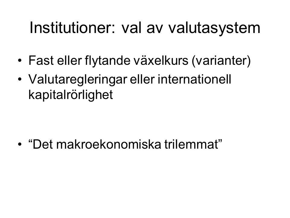 Institutioner: val av valutasystem Fast eller flytande växelkurs (varianter) Valutaregleringar eller internationell kapitalrörlighet Det makroekonomiska trilemmat