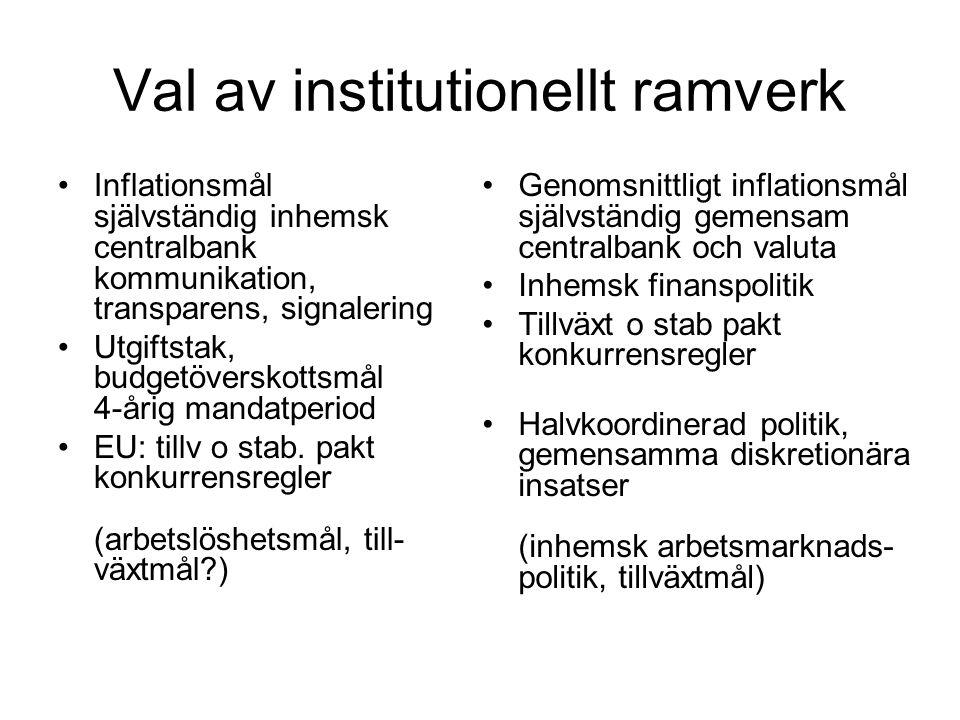 Val av institutionellt ramverk Inflationsmål självständig inhemsk centralbank kommunikation, transparens, signalering Utgiftstak, budgetöverskottsmål 4-årig mandatperiod EU: tillv o stab.