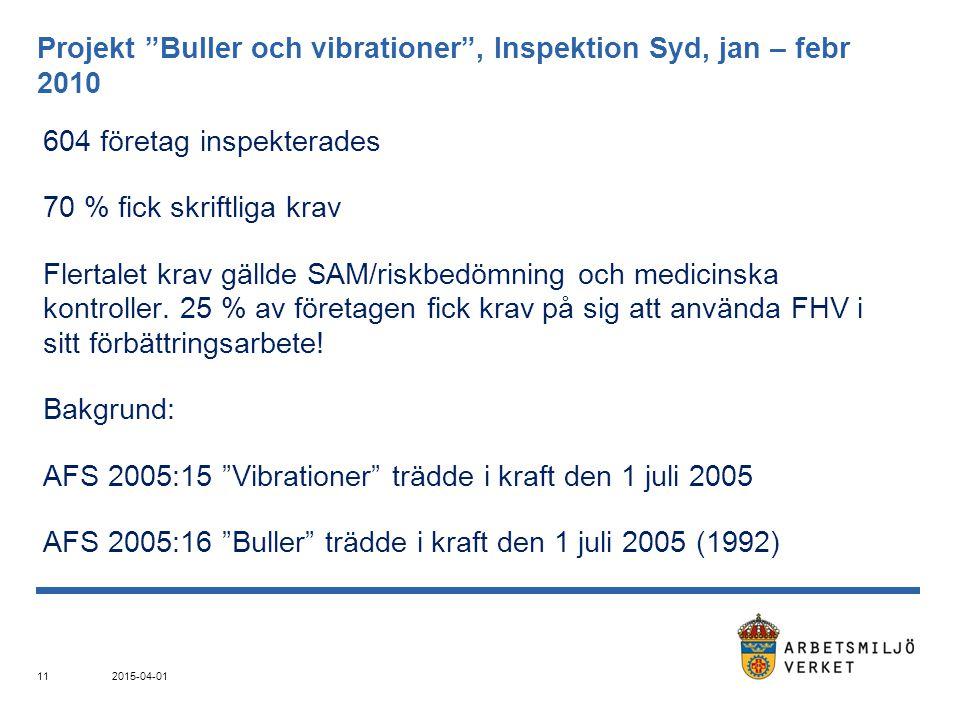 """Projekt """"Buller och vibrationer"""", Inspektion Syd, jan – febr 2010 604 företag inspekterades 70 % fick skriftliga krav Flertalet krav gällde SAM/riskbe"""
