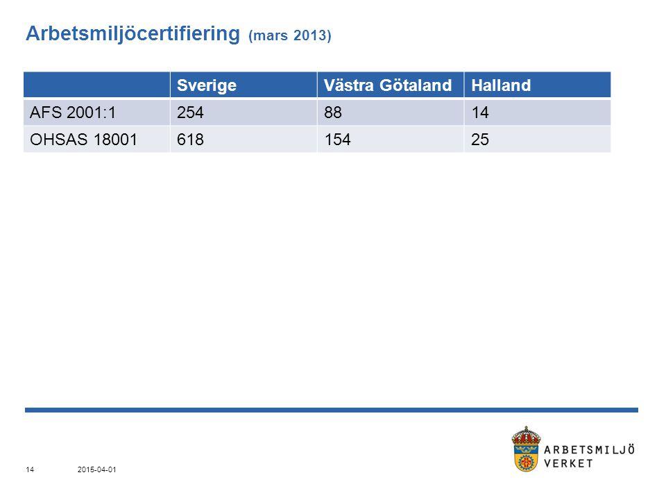 Arbetsmiljöcertifiering (mars 2013) SverigeVästra GötalandHalland AFS 2001:12548814 OHSAS 1800161815425 2015-04-01 14