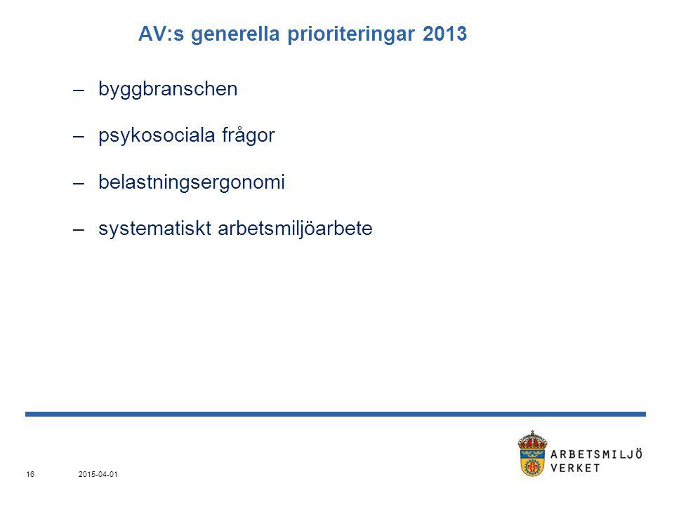 2015-04-01 16 AV:s generella prioriteringar 2013 –byggbranschen –psykosociala frågor –belastningsergonomi –systematiskt arbetsmiljöarbete