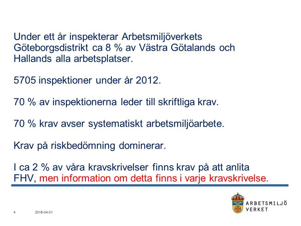Under ett år inspekterar Arbetsmiljöverkets Göteborgsdistrikt ca 8 % av Västra Götalands och Hallands alla arbetsplatser. 5705 inspektioner under år 2