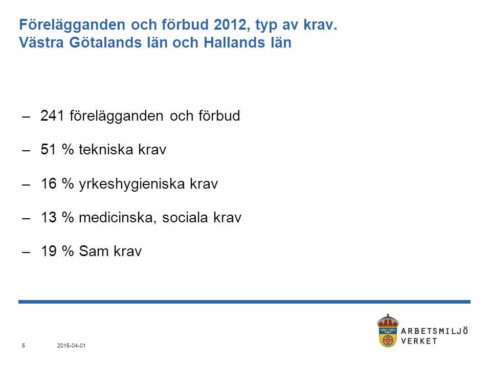 Förelägganden och förbud 2012, typ av krav. Västra Götalands län och Hallands län –241 förelägganden och förbud –51 % tekniska krav –16 % yrkeshygieni