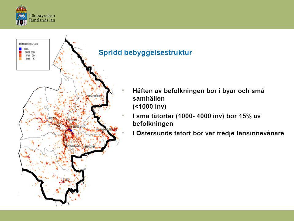 Spridd bebyggelsestruktur Häften av befolkningen bor i byar och små samhällen (<1000 inv) I små tätorter (1000- 4000 inv) bor 15% av befolkningen I Östersunds tätort bor var tredje länsinnevånare