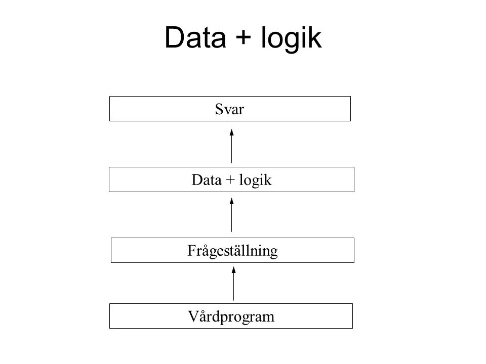 Data + logik Svar Vårdprogram Data + logik Frågeställning