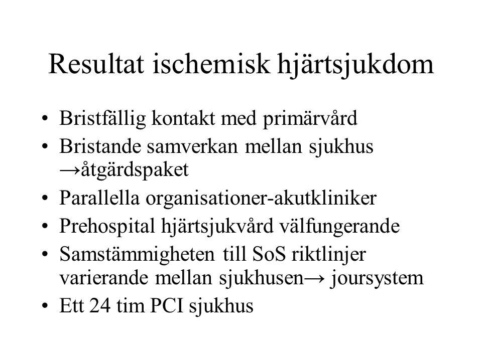 Resultat ischemisk hjärtsjukdom Bristfällig kontakt med primärvård Bristande samverkan mellan sjukhus →åtgärdspaket Parallella organisationer-akutklin