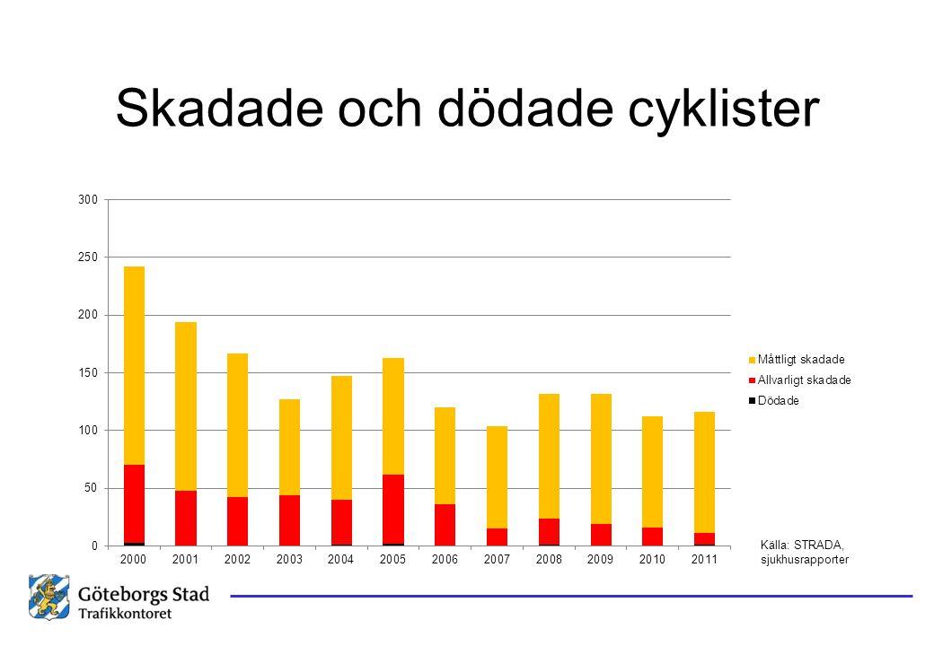 Skadade och dödade cyklister Källa: STRADA, sjukhusrapporter