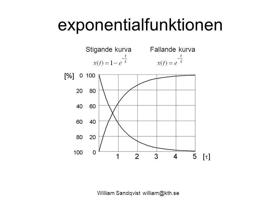William Sandqvist william@kth.se exponentialfunktionen Stigande kurvaFallande kurva