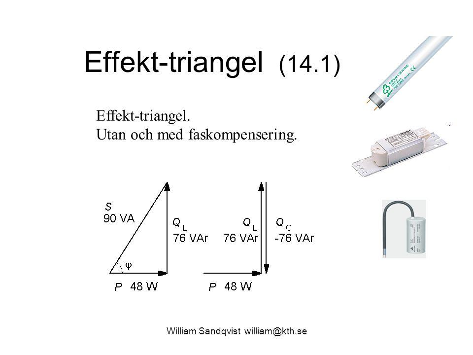 William Sandqvist william@kth.se Effekt-triangel (14.1) Effekt-triangel. Utan och med faskompensering.