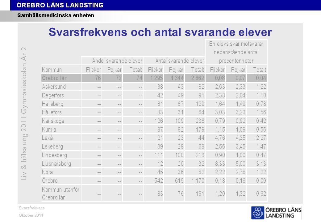 Svarsfrekvens Oktober 2011 Liv & hälsa ung 2011 Gymnasieskolan År 2 Svarsfrekvens och antal svarande elever
