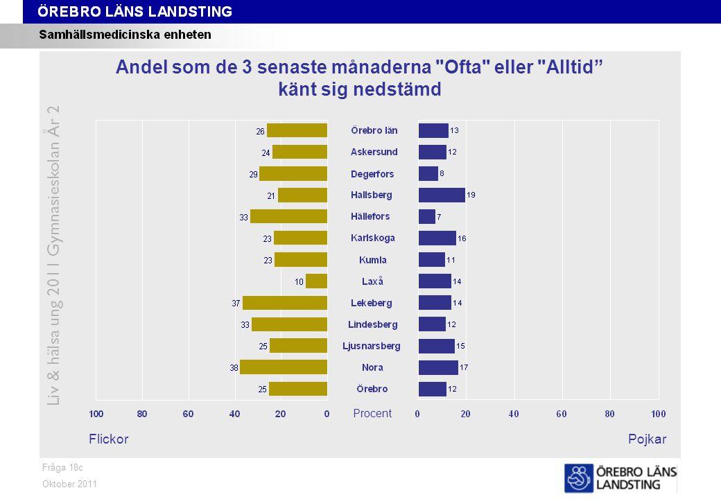 Fråga 18c FlickorPojkar Oktober 2011 Liv & hälsa ung 2011 Gymnasieskolan År 2 Andel som de 3 senaste månaderna