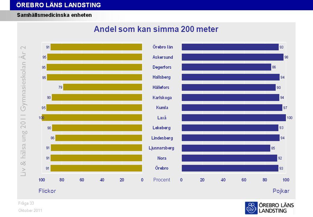 Fråga 33 FlickorPojkar Oktober 2011 Liv & hälsa ung 2011 Gymnasieskolan År 2 Andel som kan simma 200 meter Procent
