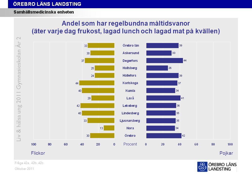 Fråga 42a, 42b, 42c FlickorPojkar Oktober 2011 Liv & hälsa ung 2011 Gymnasieskolan År 2 Andel som har regelbundna måltidsvanor (äter varje dag frukost