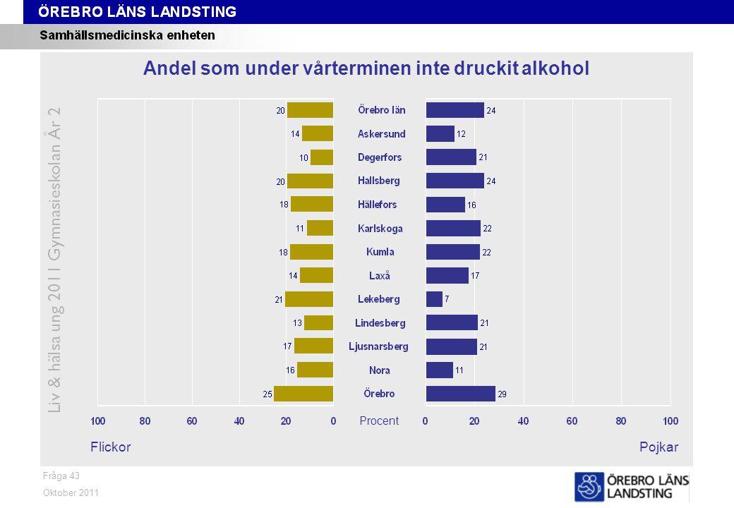 Fråga 43 FlickorPojkar Oktober 2011 Liv & hälsa ung 2011 Gymnasieskolan År 2 Andel som under vårterminen inte druckit alkohol Procent