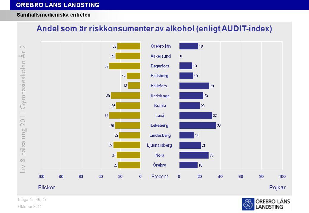 Fråga 45, 46, 47 FlickorPojkar Oktober 2011 Liv & hälsa ung 2011 Gymnasieskolan År 2 Andel som är riskkonsumenter av alkohol (enligt AUDIT-index) Procent