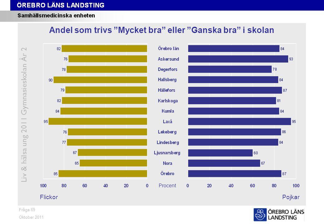"""Fråga 69 FlickorPojkar Oktober 2011 Liv & hälsa ung 2011 Gymnasieskolan År 2 Andel som trivs """"Mycket bra"""" eller """"Ganska bra"""" i skolan Procent"""
