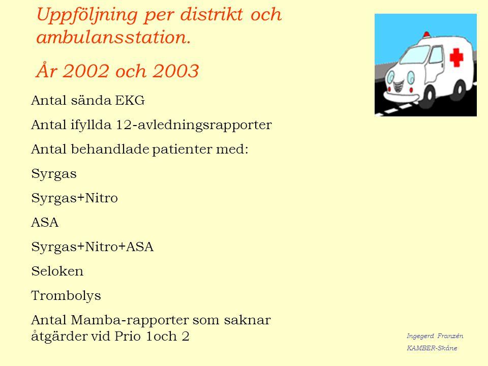 Uppföljning per distrikt och ambulansstation. År 2002 och 2003 Antal sända EKG Antal ifyllda 12-avledningsrapporter Antal behandlade patienter med: Sy