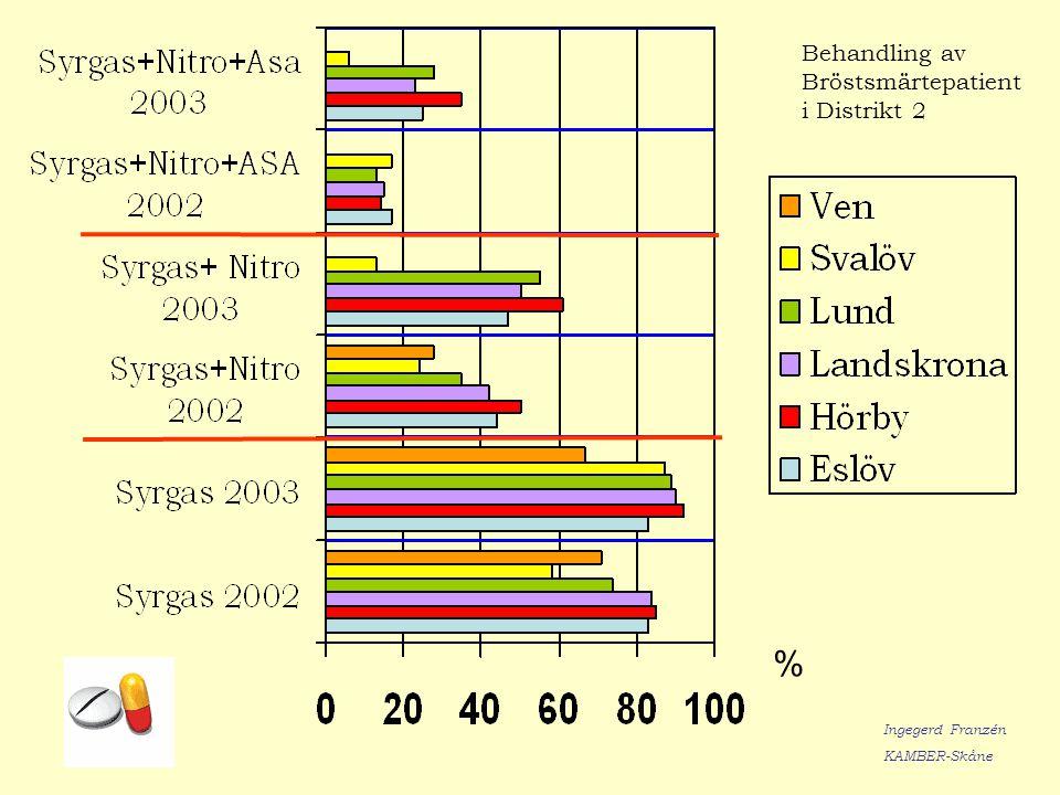 Behandling av Bröstsmärtepatient i Distrikt 2 % Ingegerd Franzén KAMBER-Skåne
