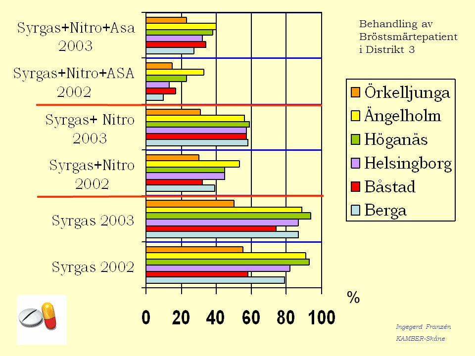 Behandling av Bröstsmärtepatient i Distrikt 3 % Ingegerd Franzén KAMBER-Skåne
