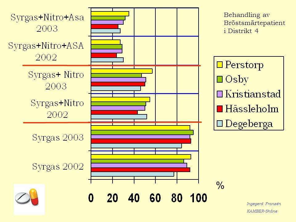 Behandling av Bröstsmärtepatient i Distrikt 4 % Ingegerd Franzén KAMBER-Skåne