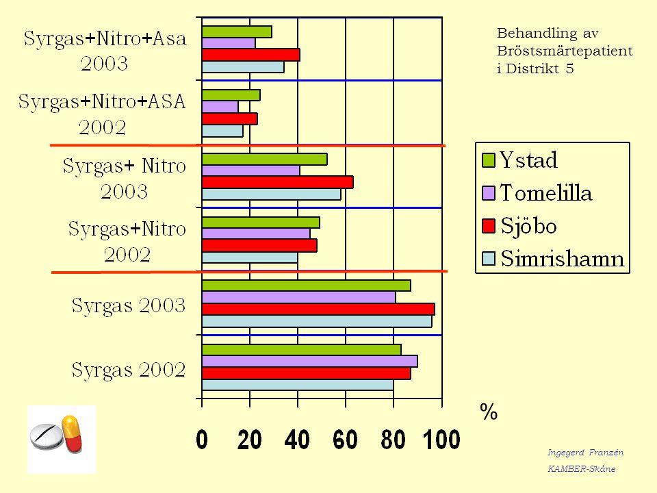 Behandling av Bröstsmärtepatient i Distrikt 5 % Ingegerd Franzén KAMBER-Skåne