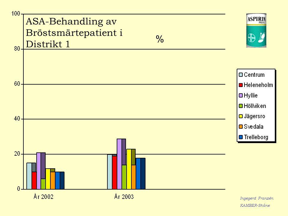 ASA-Behandling av Bröstsmärtepatient i Distrikt 1 % Ingegerd Franzén KAMBER-Skåne