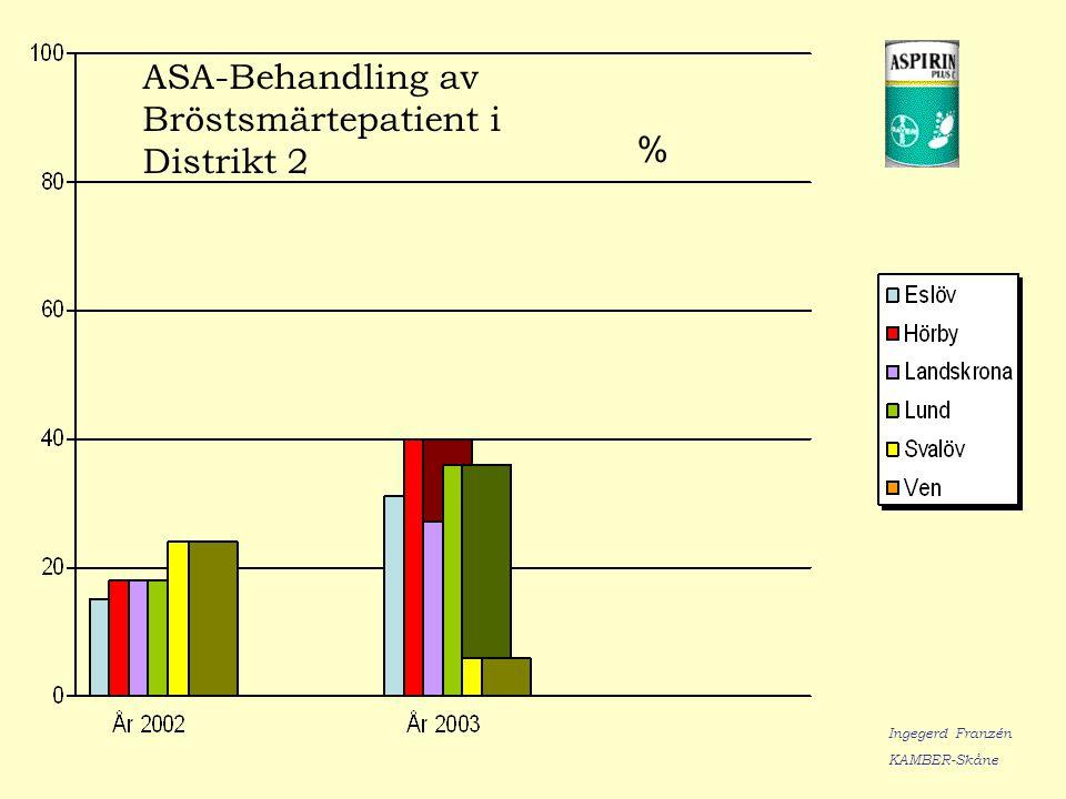 ASA-Behandling av Bröstsmärtepatient i Distrikt 2 % Ingegerd Franzén KAMBER-Skåne
