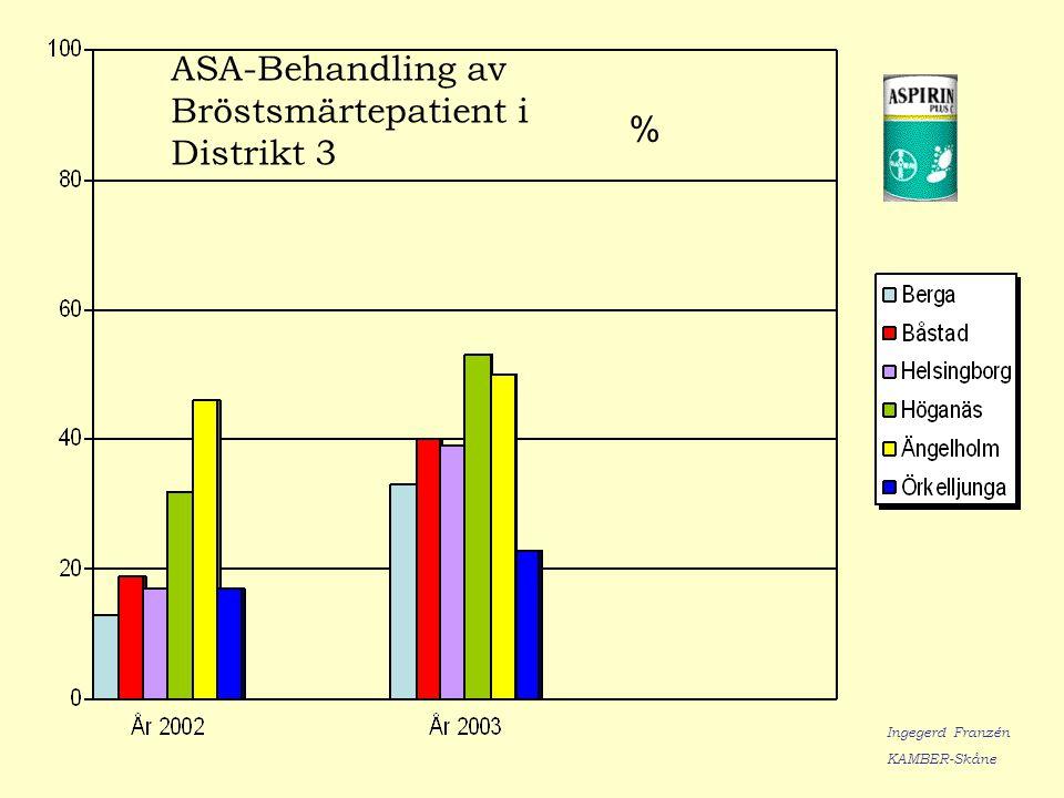 ASA-Behandling av Bröstsmärtepatient i Distrikt 3 % Ingegerd Franzén KAMBER-Skåne