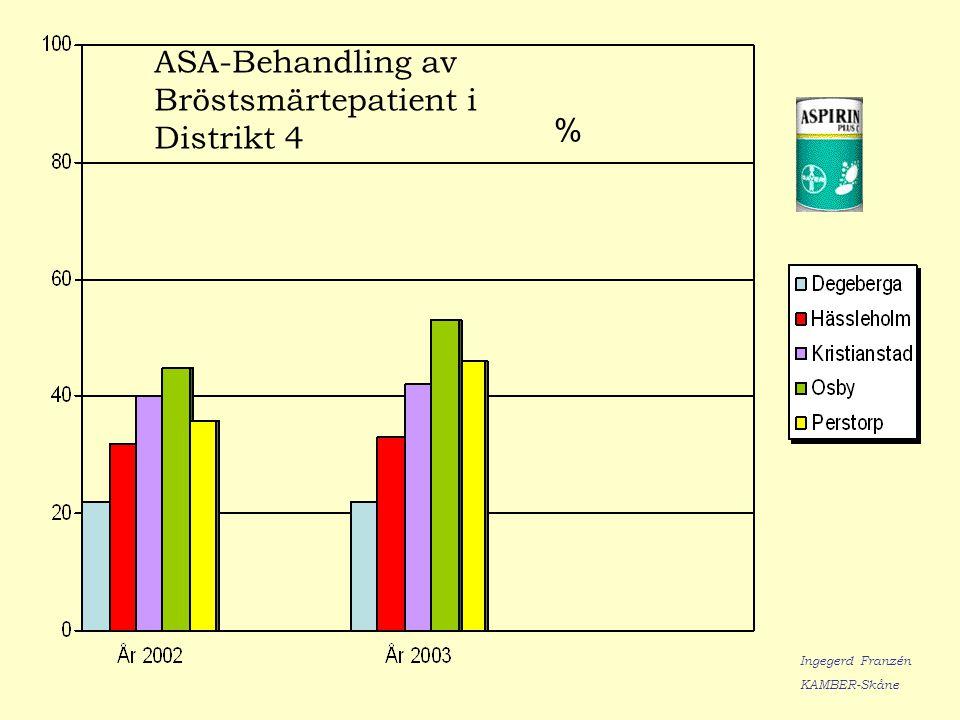 ASA-Behandling av Bröstsmärtepatient i Distrikt 4 % Ingegerd Franzén KAMBER-Skåne